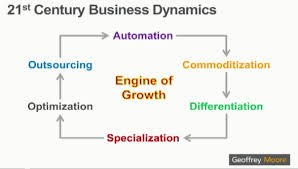 21st Century Business Dynamics