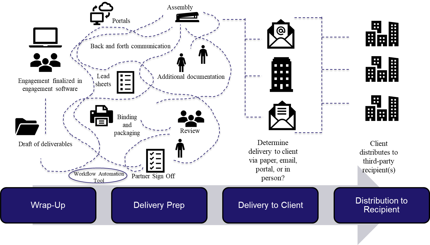 Figure 1 Wrap-up to Delivery to Distribution