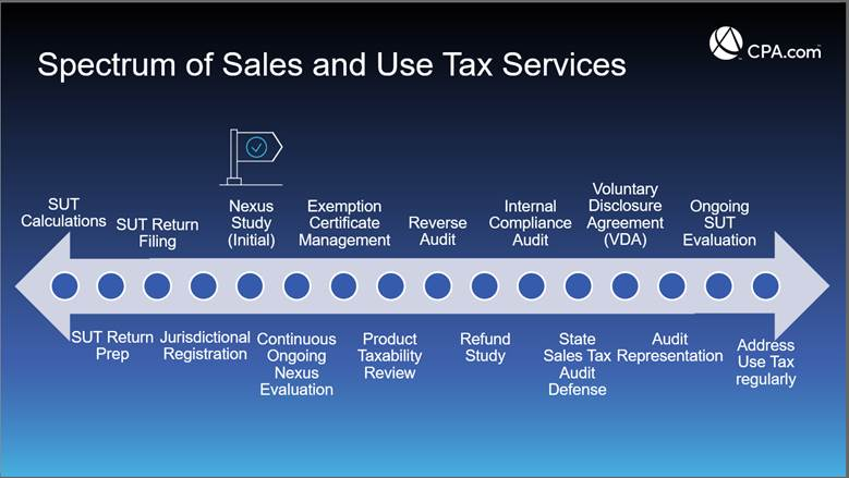 Spectrum of Sales and Use Tax Services