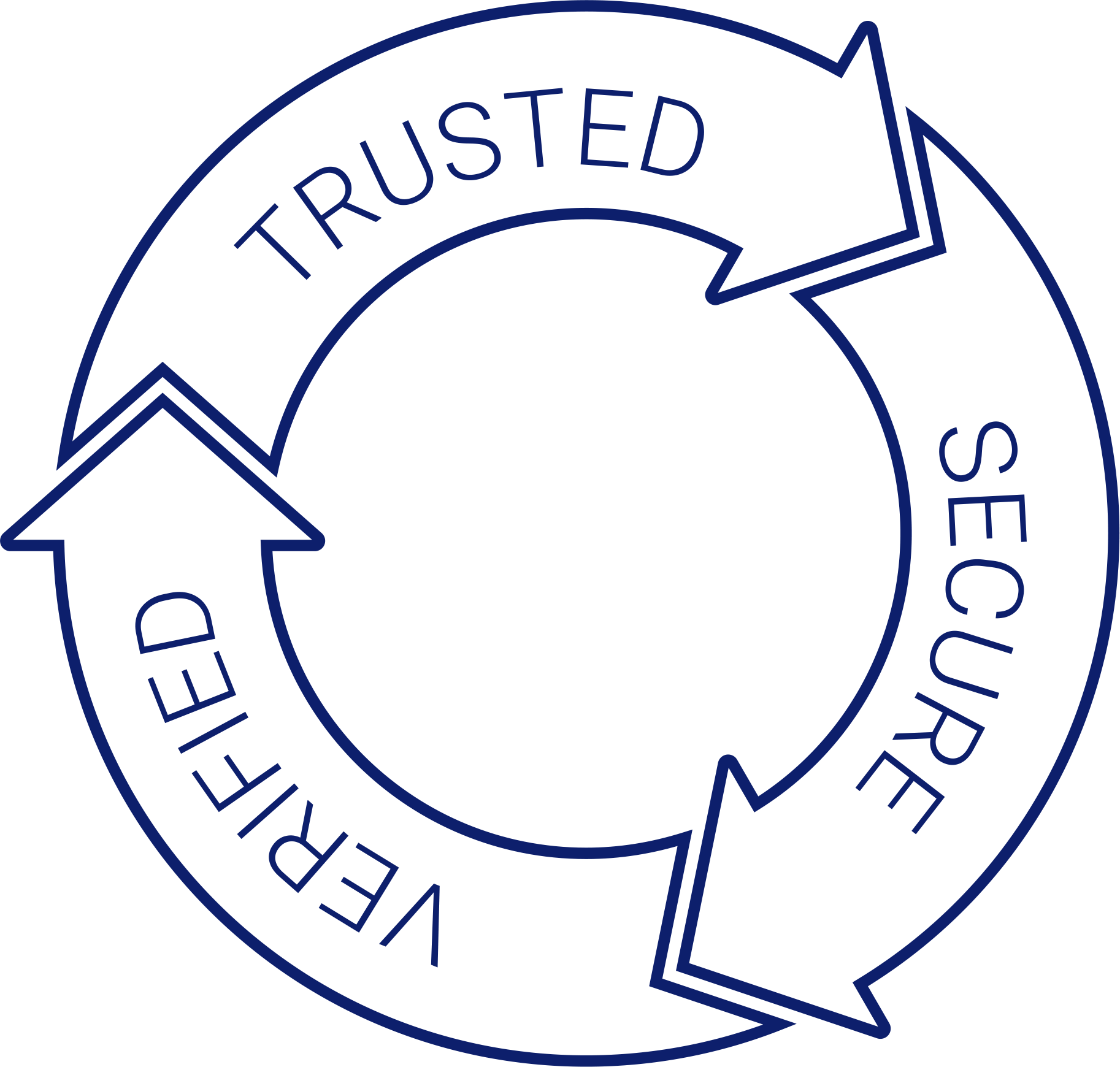 Trusted Secure Verified