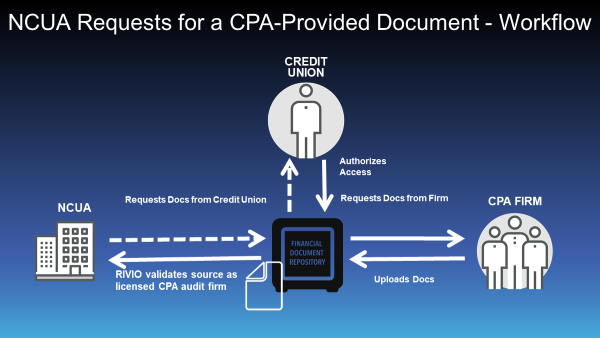 Audit Report Delivery, Compliance, and More for the Credit Union Eco-system 3