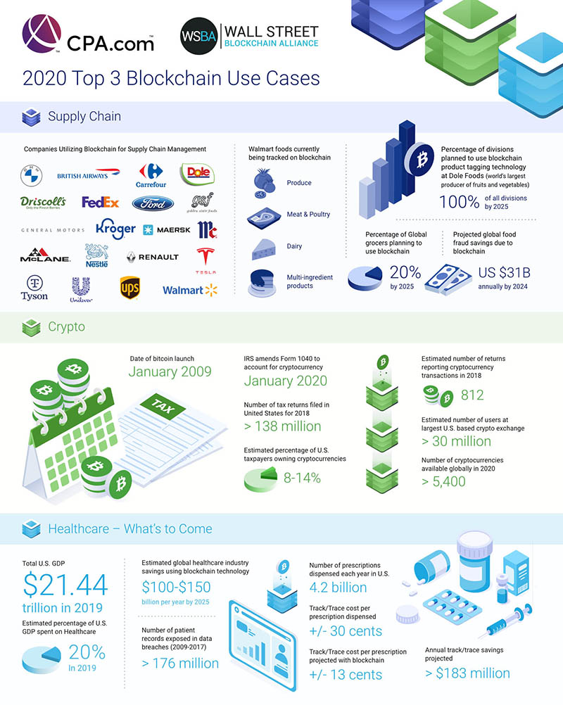 Top 3 Blockchain Use Cases of 2020 Infographic