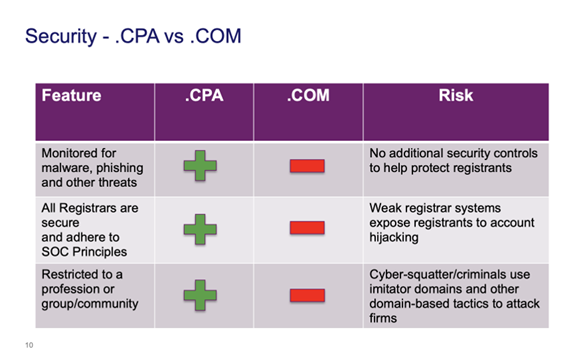 Security - .CPA vs .COM