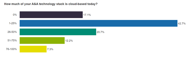 How much of your A&A technology stack is cloud-based today?
